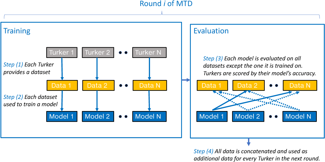 Figure 1 for Mastering the Dungeon: Grounded Language Learning by Mechanical Turker Descent