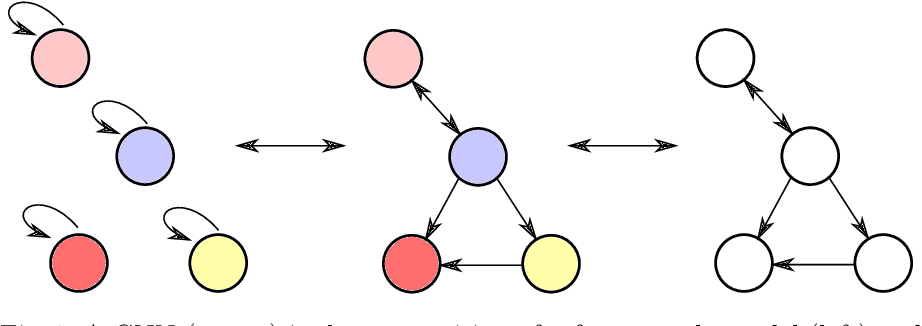 Figure 1 for Should Graph Neural Networks Use Features, Edges, Or Both?