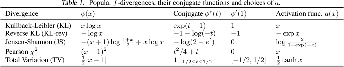 Figure 1 for f-Domain-Adversarial Learning: Theory and Algorithms