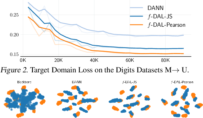 Figure 3 for f-Domain-Adversarial Learning: Theory and Algorithms