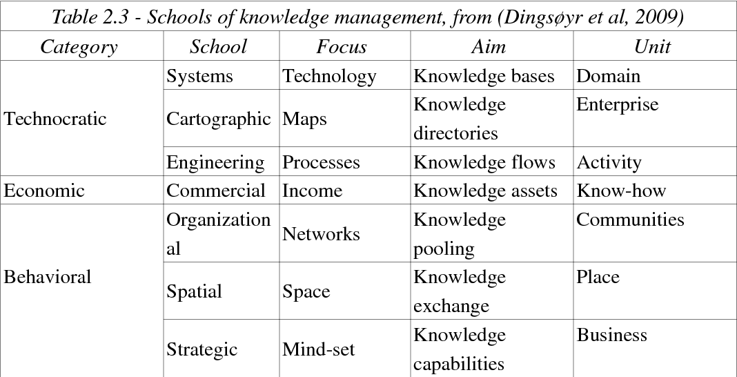 PDF] Software Knowledge Management using Wikis: a needs and