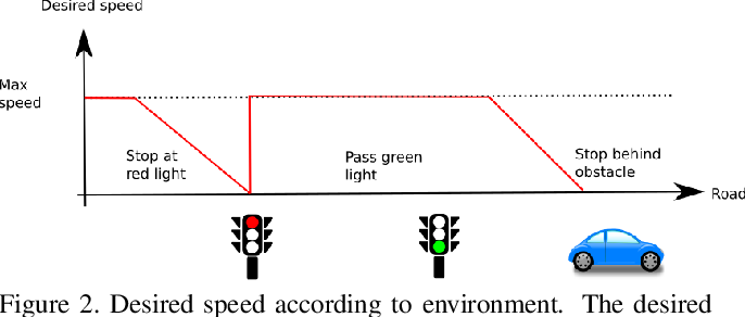 Figure 3 for End-to-End Model-Free Reinforcement Learning for Urban Driving using Implicit Affordances