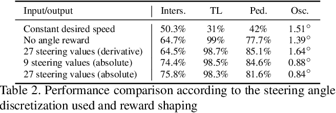 Figure 4 for End-to-End Model-Free Reinforcement Learning for Urban Driving using Implicit Affordances