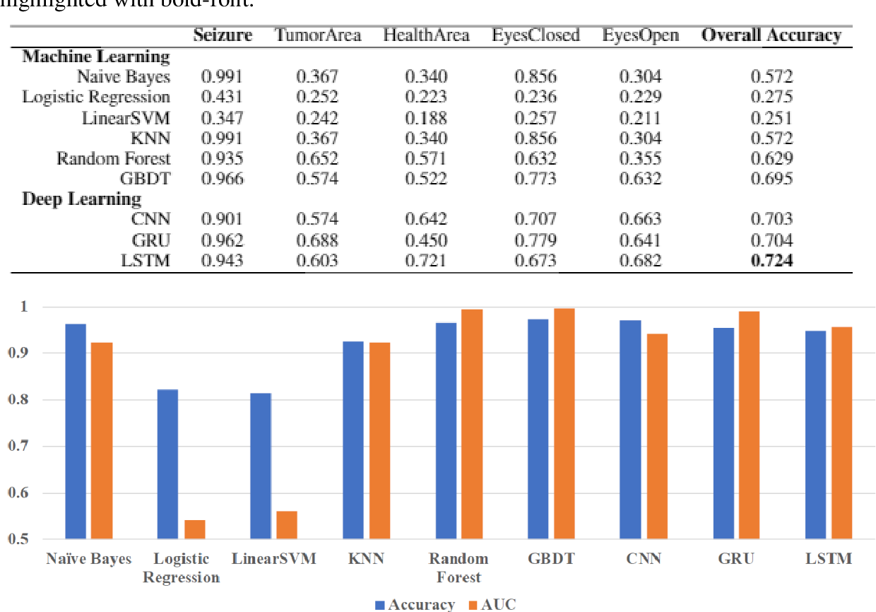 Figure 3 for Using Deep Learning and Machine Learning to Detect Epileptic Seizure with Electroencephalography (EEG) Data