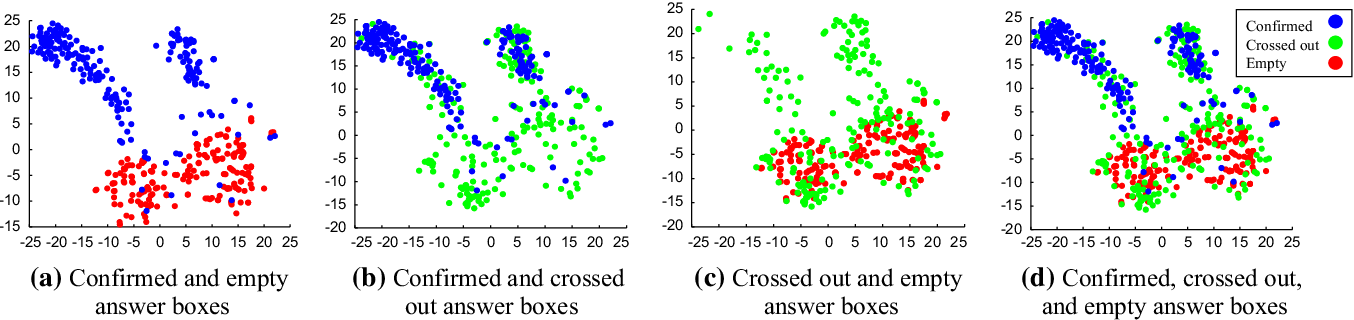 Figure 1 for The Achievement of Higher Flexibility in Multiple Choice-based Tests Using Image Classification Techniques