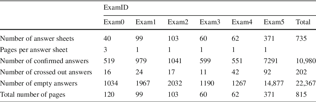 Figure 2 for The Achievement of Higher Flexibility in Multiple Choice-based Tests Using Image Classification Techniques