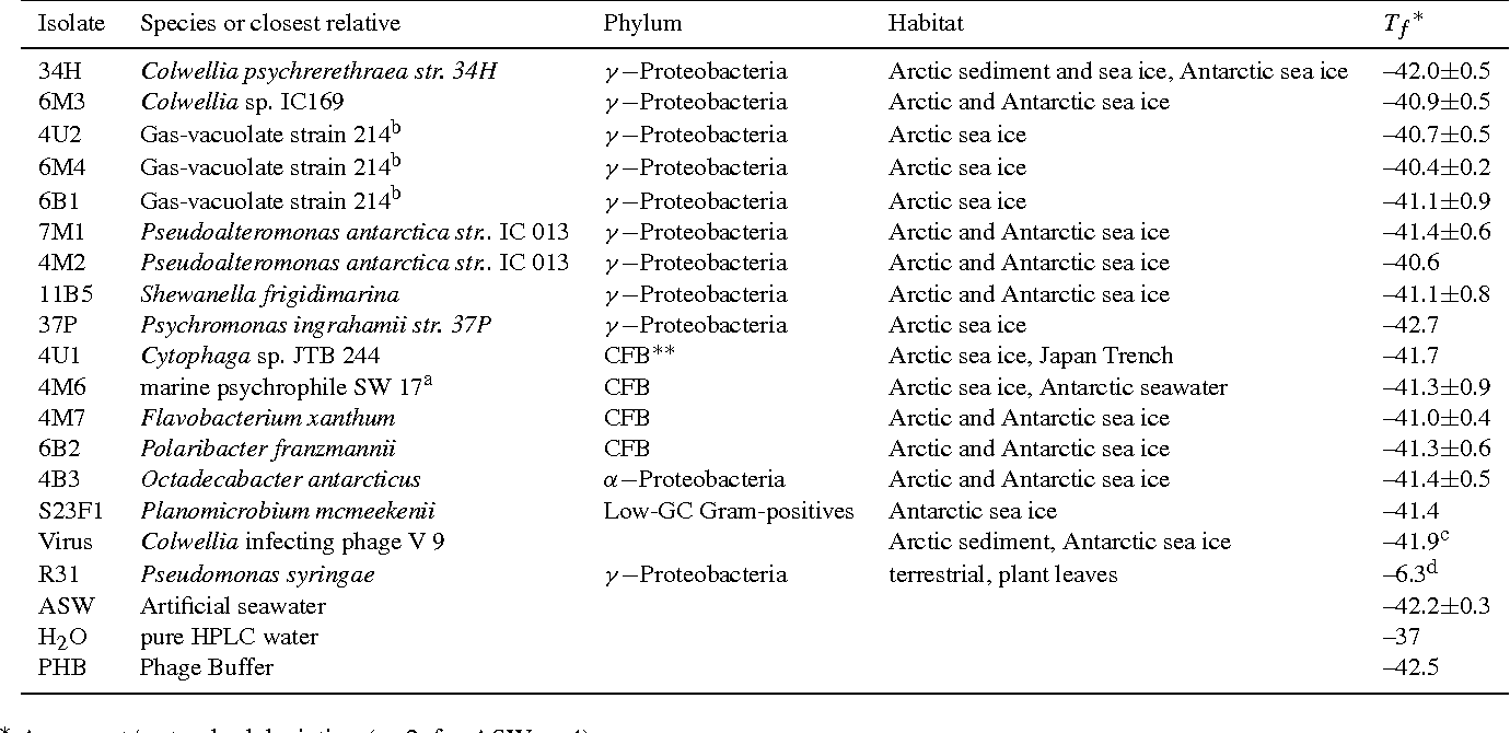 Table 1 from High-resolution ice nucleation spectra of sea-ice