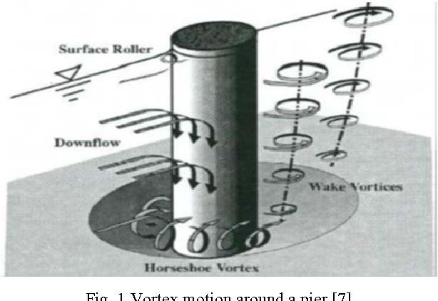 Fig. 1 Vortex motion around a pier [7]