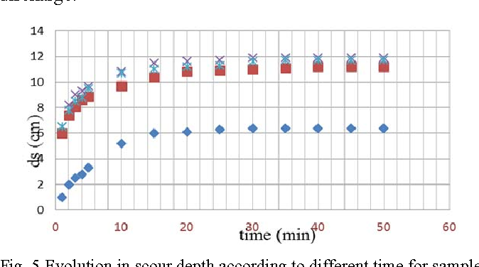 Fig. 5 Evolution in scour depth according to different time for sample (C)