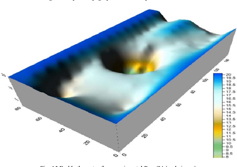 Fig. 15 Bed bathymetry for experimental Run C4 (scale is cm)
