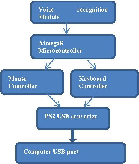 block diagram of arabic voice controller for mouse and keyboard control for  a