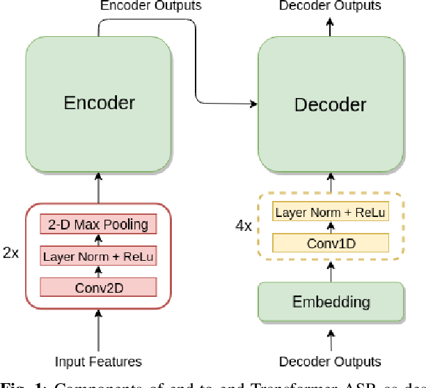 Figure 1 for Fully Quantizing a Simplified Transformer for End-to-end Speech Recognition