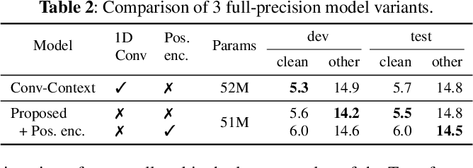 Figure 3 for Fully Quantizing a Simplified Transformer for End-to-end Speech Recognition