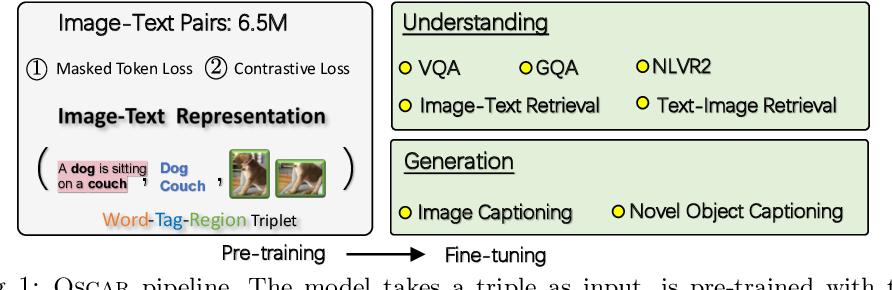 Figure 1 for Oscar: Object-Semantics Aligned Pre-training for Vision-Language Tasks