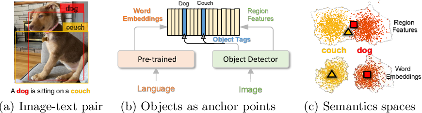 Figure 3 for Oscar: Object-Semantics Aligned Pre-training for Vision-Language Tasks
