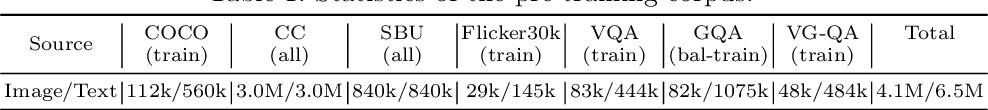 Figure 2 for Oscar: Object-Semantics Aligned Pre-training for Vision-Language Tasks