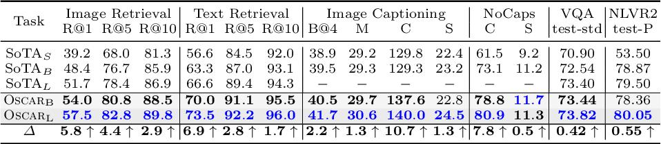 Figure 4 for Oscar: Object-Semantics Aligned Pre-training for Vision-Language Tasks