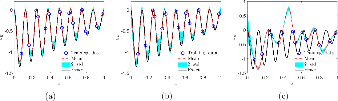 Figure 2 for Multi-fidelity Bayesian Neural Networks: Algorithms and Applications