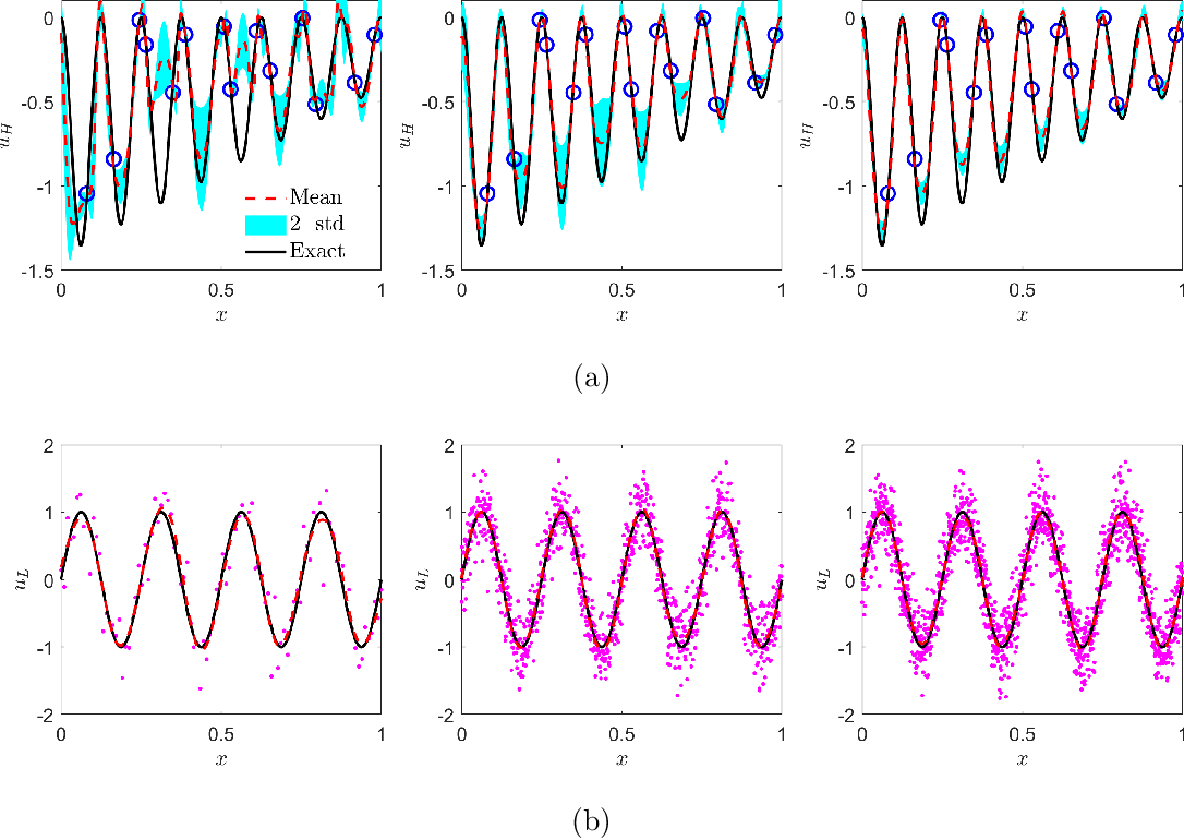 Figure 4 for Multi-fidelity Bayesian Neural Networks: Algorithms and Applications