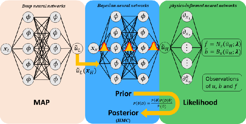 Figure 1 for Multi-fidelity Bayesian Neural Networks: Algorithms and Applications