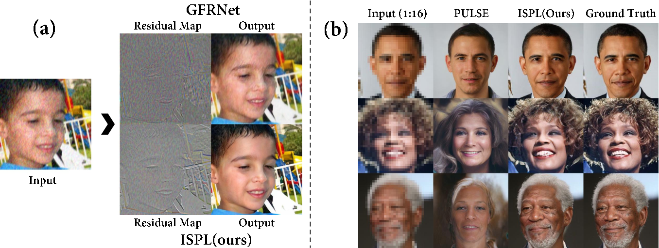 Figure 3 for Implicit Subspace Prior Learning for Dual-Blind Face Restoration