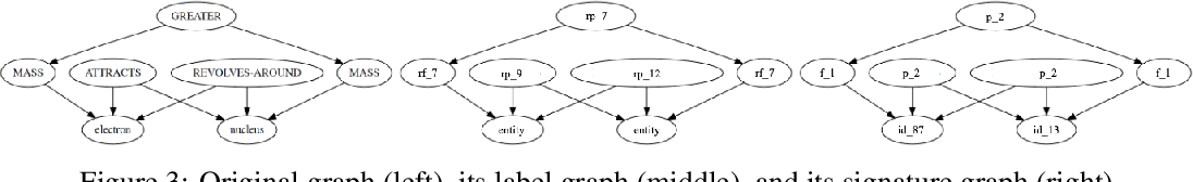 Figure 4 for Neural Analogical Matching