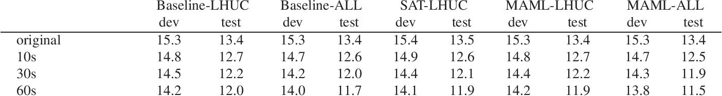 Figure 2 for Speaker Adaptive Training using Model Agnostic Meta-Learning