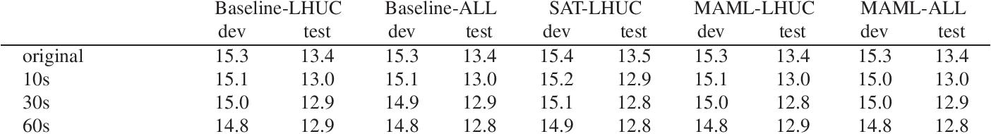 Figure 3 for Speaker Adaptive Training using Model Agnostic Meta-Learning