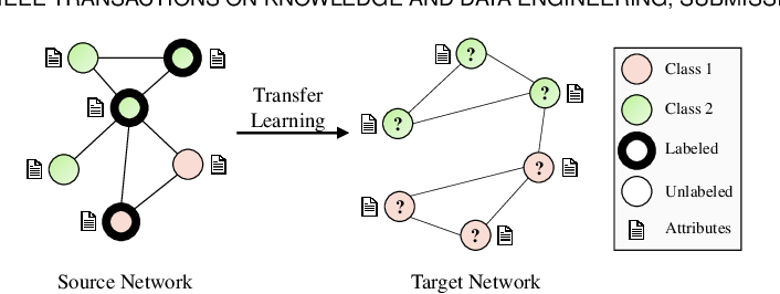 Figure 1 for Network Transfer Learning via Adversarial Domain Adaptation with Graph Convolution