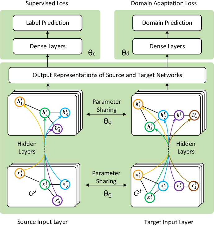 Figure 3 for Network Transfer Learning via Adversarial Domain Adaptation with Graph Convolution