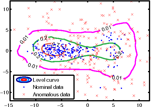 Figure 3 for Learning Efficient Anomaly Detectors from $K$-NN Graphs