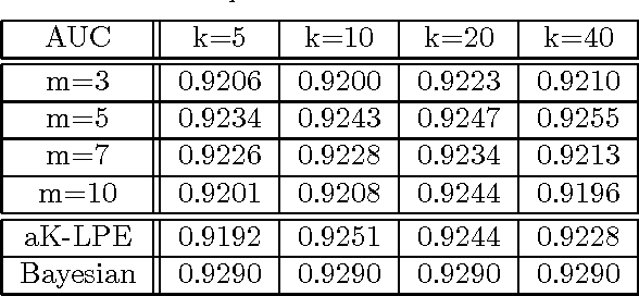 Figure 2 for Learning Efficient Anomaly Detectors from $K$-NN Graphs
