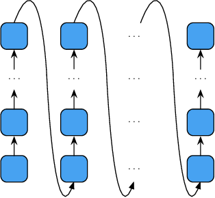 Figure 1 for DTMT: A Novel Deep Transition Architecture for Neural Machine Translation