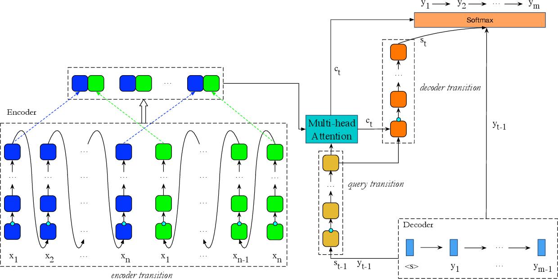 Figure 3 for DTMT: A Novel Deep Transition Architecture for Neural Machine Translation