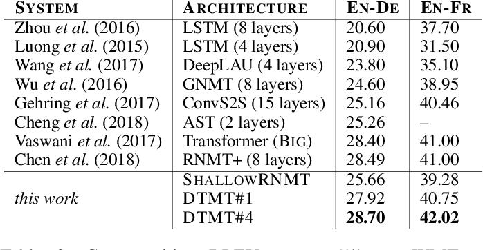 Figure 4 for DTMT: A Novel Deep Transition Architecture for Neural Machine Translation
