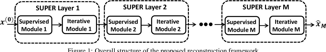 Figure 1 for SUPER Learning: A Supervised-Unsupervised Framework for Low-Dose CT Image Reconstruction