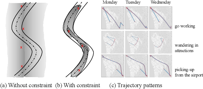 Figure 1 for Factorized Deep Generative Models for Trajectory Generation with Spatiotemporal-Validity Constraints