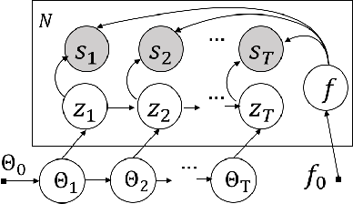 Figure 3 for Factorized Deep Generative Models for Trajectory Generation with Spatiotemporal-Validity Constraints