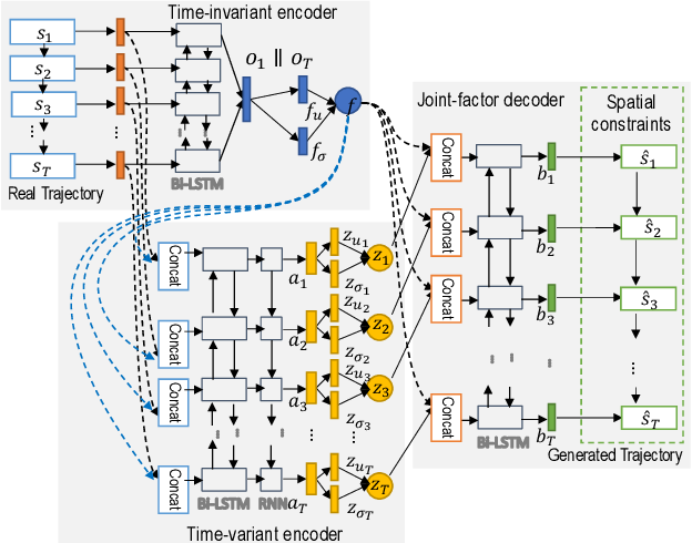 Figure 4 for Factorized Deep Generative Models for Trajectory Generation with Spatiotemporal-Validity Constraints