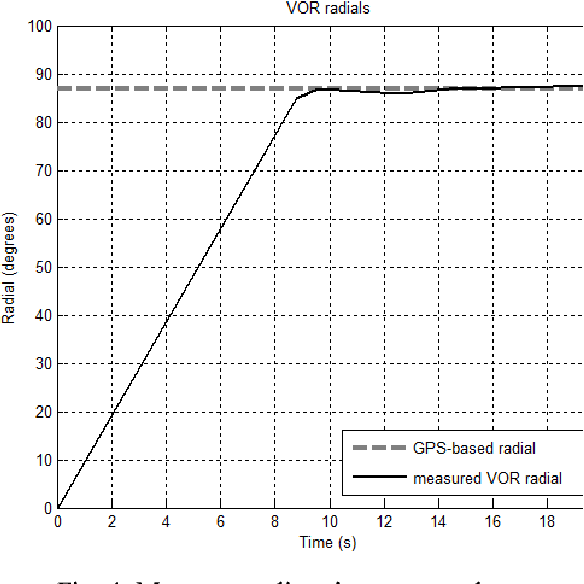 Figure 4 From Testing The Vor Vhf Omnidirectional Range In The