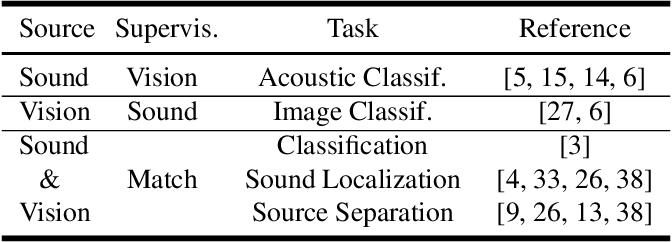Figure 1 for Deep Co-Clustering for Unsupervised Audiovisual Learning