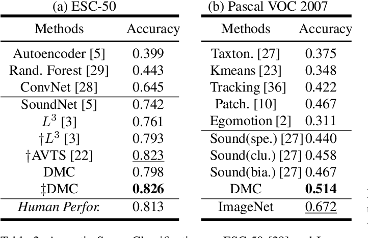 Figure 4 for Deep Co-Clustering for Unsupervised Audiovisual Learning