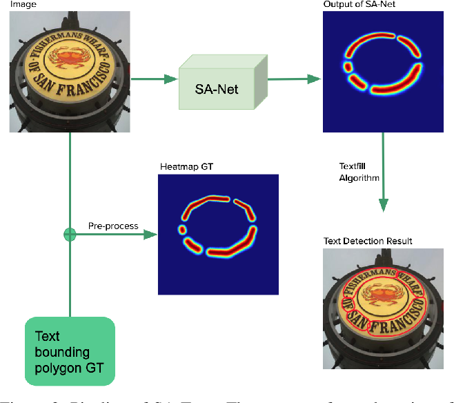 Figure 3 for SA-Text: Simple but Accurate Detector for Text of Arbitrary Shapes