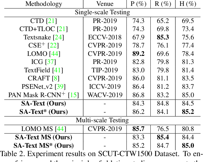 Figure 4 for SA-Text: Simple but Accurate Detector for Text of Arbitrary Shapes