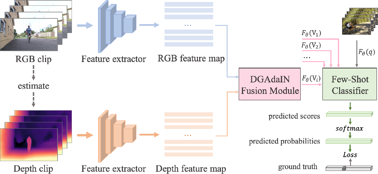 Figure 2 for Depth Guided Adaptive Meta-Fusion Network for Few-shot Video Recognition