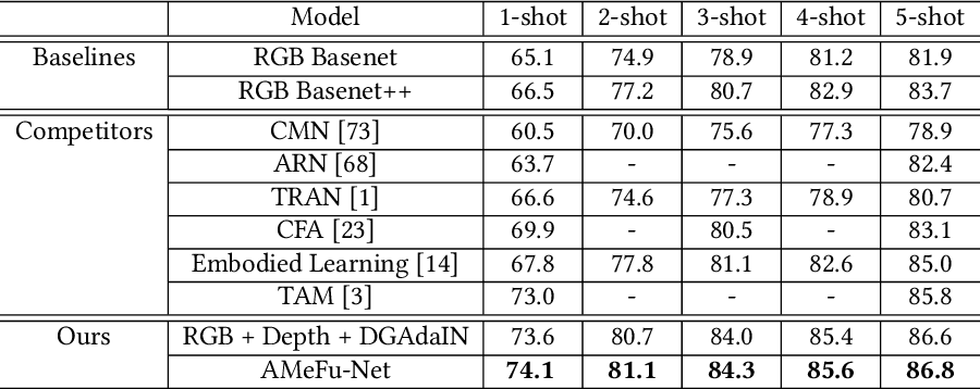 Figure 1 for Depth Guided Adaptive Meta-Fusion Network for Few-shot Video Recognition