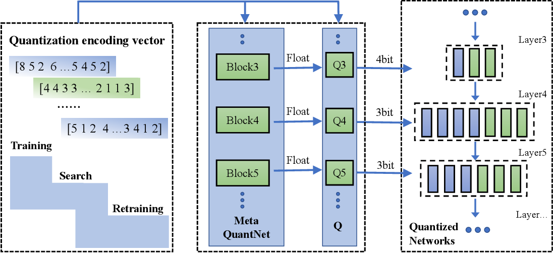 Figure 1 for Automatic low-bit hybrid quantization of neural networks through meta learning