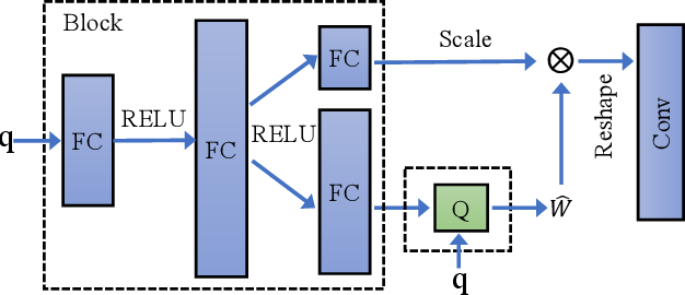 Figure 3 for Automatic low-bit hybrid quantization of neural networks through meta learning