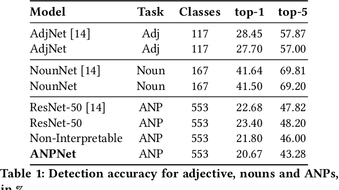 Figure 2 for More cat than cute? Interpretable Prediction of Adjective-Noun Pairs