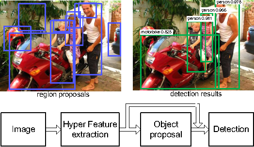 Figure 1 for HyperNet: Towards Accurate Region Proposal Generation and Joint Object Detection